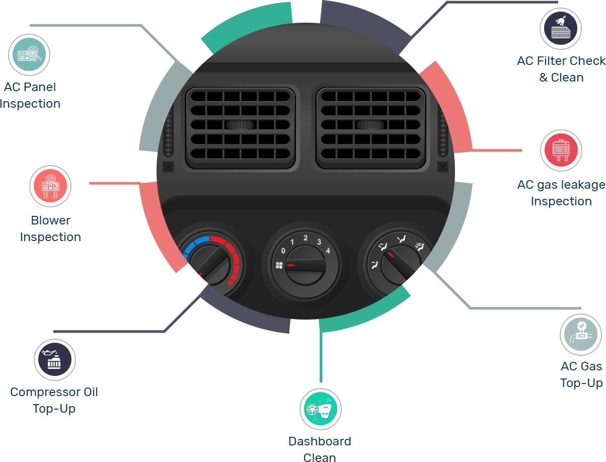 car-ac-package-features